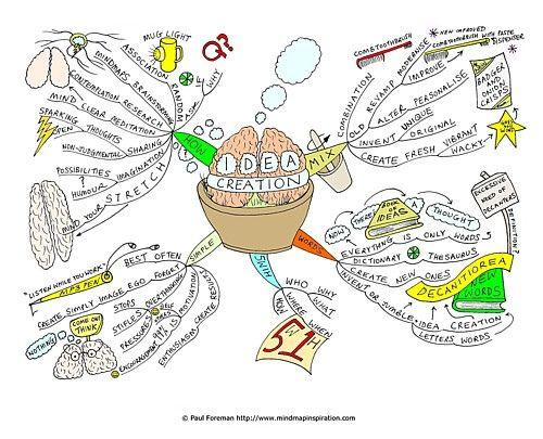 vision aziendale mappa mentale
